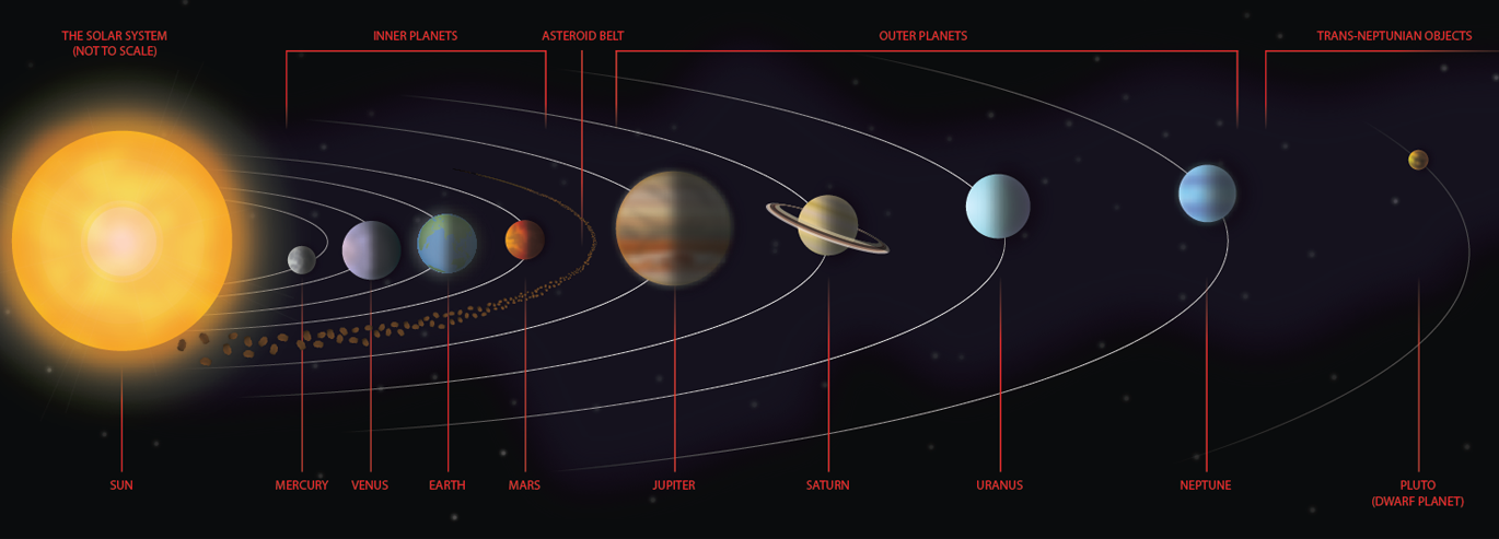 distant planets names - 1370×493