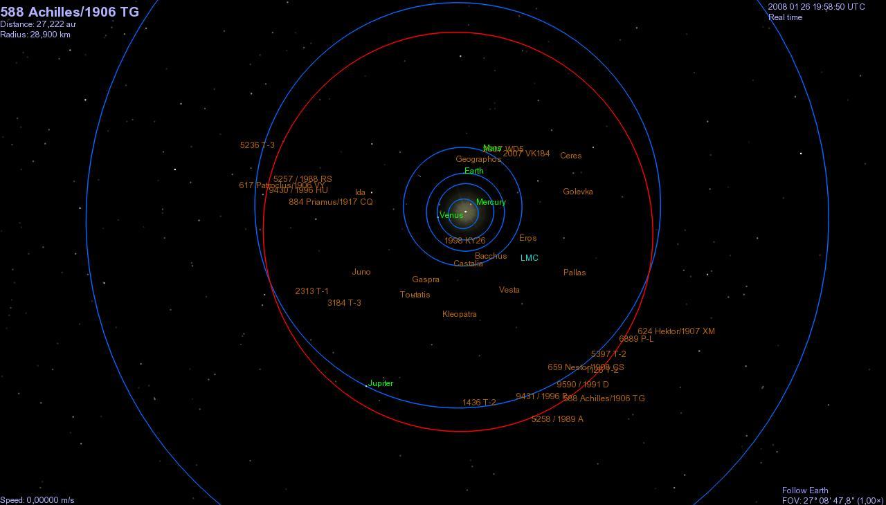 Орбита астероида Ахиллес