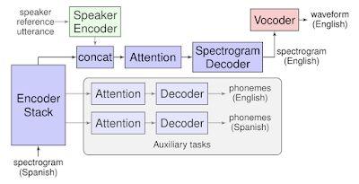 Google создал переводчик симитацией голоса пользователя