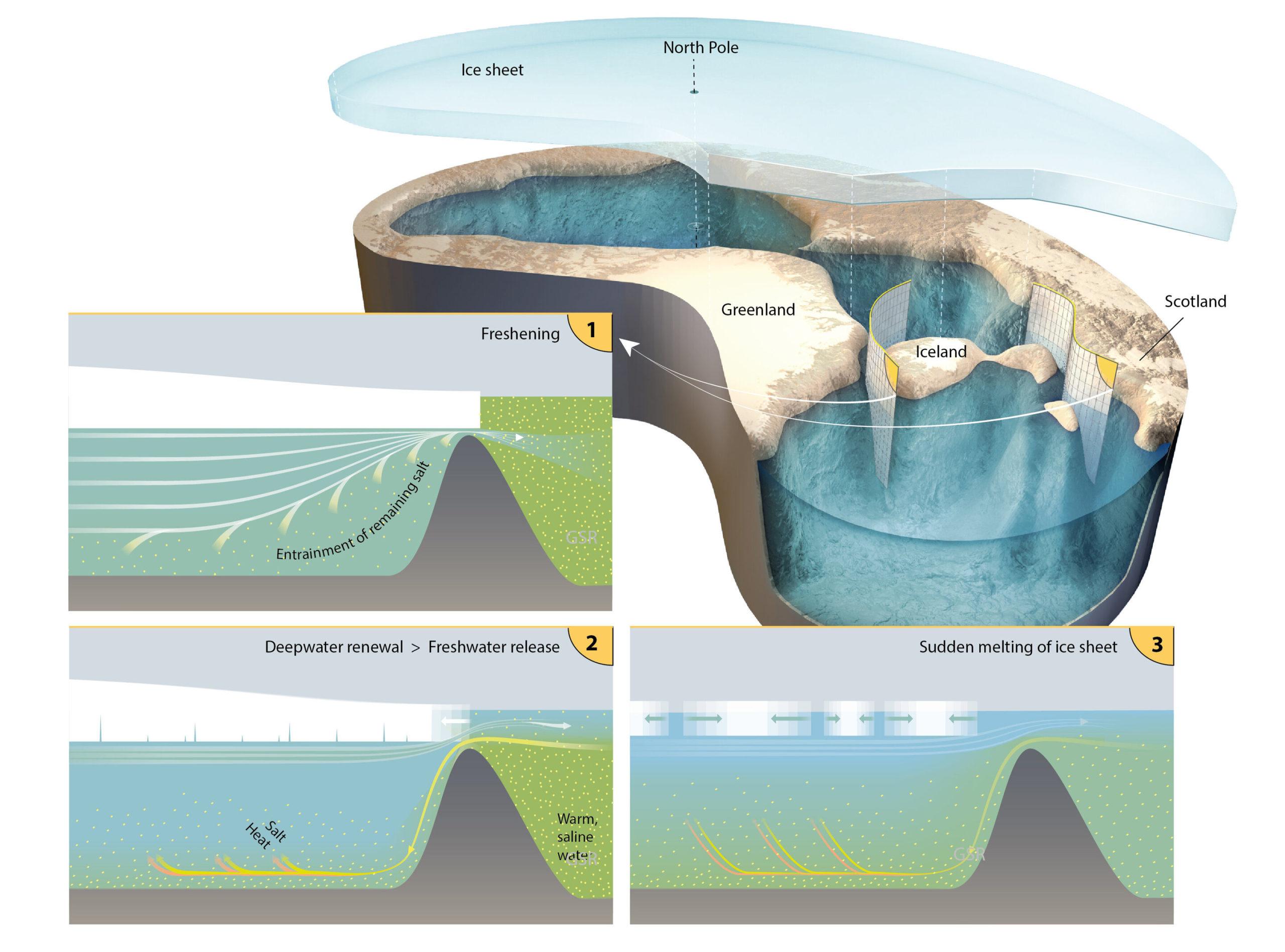 Північний Льодовитий океан 150 тис. Років тому був покритий льодом і наповнений прісною водою