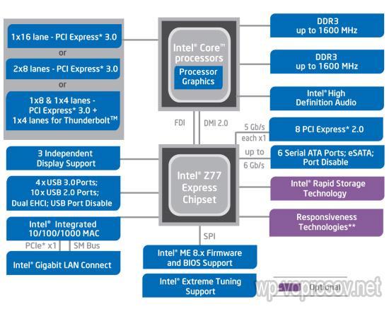 Intel z77 Мощнейшие видеокарты: чипсеты и графические чипы от гигантов IT и стартапов