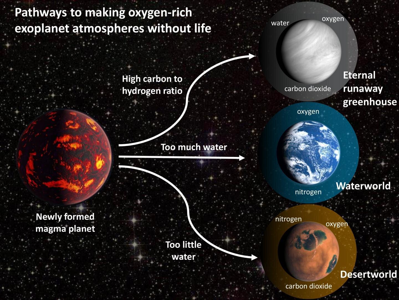 З'ясувалося, чому вчені називають придатними для життя не ті планети