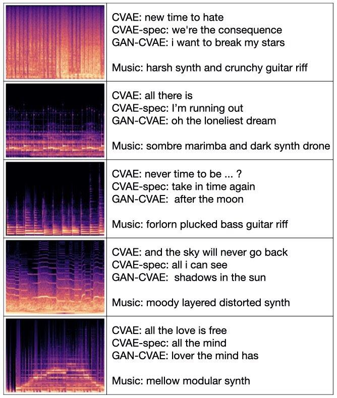Нова система складає тексти для інструментальної музики