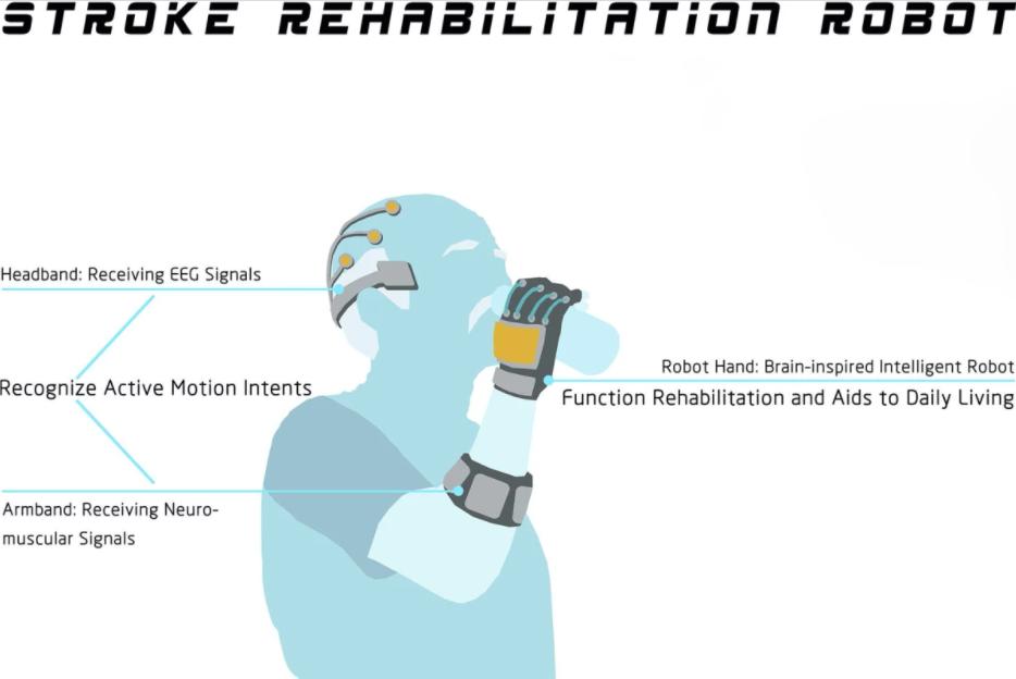 Screenshot 82 Носимая роботизированная система поможет реабилитации после инсульта